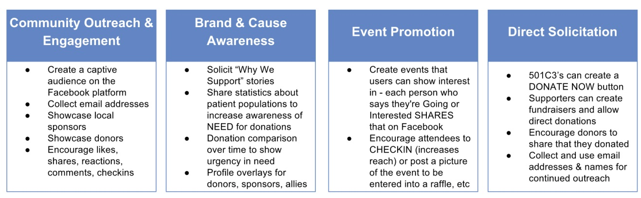 social media strategies for nonprofit free clinics